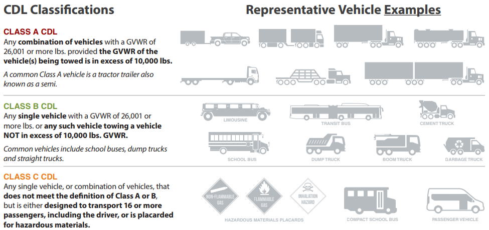 Different truck classifications for commercial drivers license in iowa